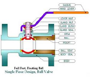 Ci / Cs / Ss 304 / 316 / 304l / 316l Ball Valve Manufactuer Gujarat India, Ball Valve Supplier And R