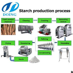 How Much Is Needed To Build A Cassava Starch Project