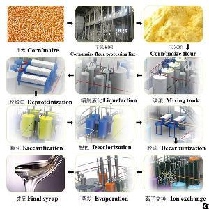 Professional Corn Glucose Manufacturing Plant
