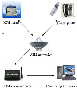 gsm intelligent home security electronics project