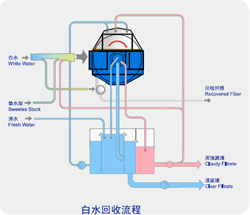 principle gf belt folding filter paper machinery pulp stock preparation