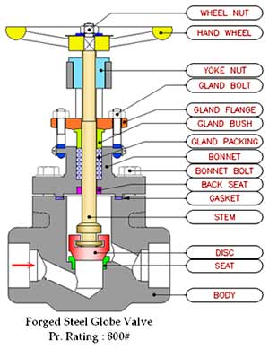 forged steel globe valve manufactuer gujarat india gate check ball s
