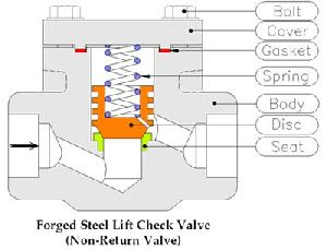 forged steel lift check valve gujarat india gate globe ball v
