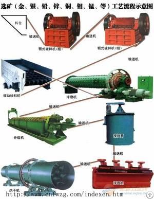 molybdenum ore line