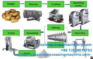 potato starch manufacturing
